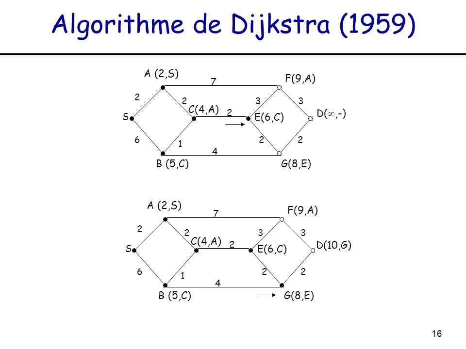 Algorithme de Dijkstra (1959)