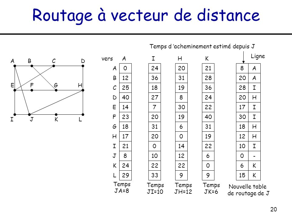 Routage à vecteur de distance