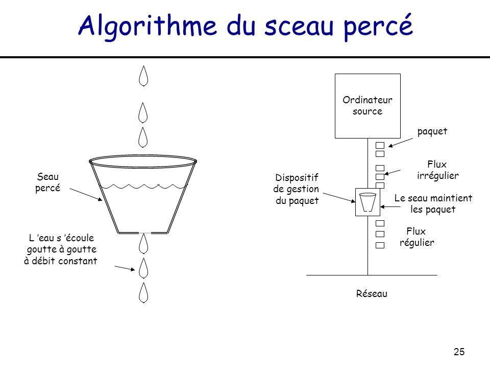 Algorithme du sceau percé