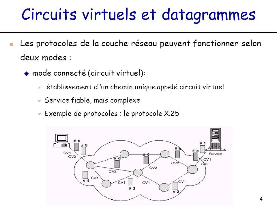 Circuits virtuels et datagrammes