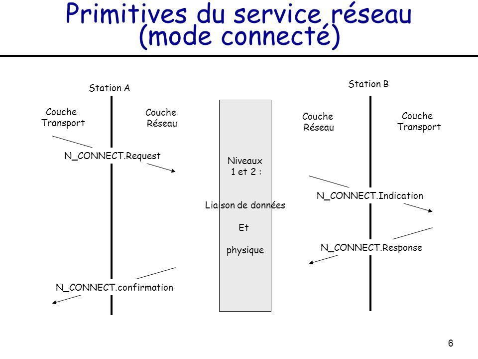 Primitives du service réseau (mode connecté)