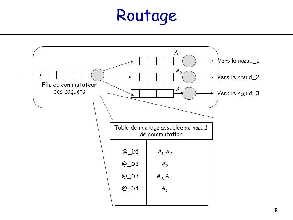 Table de routage associée au nœud