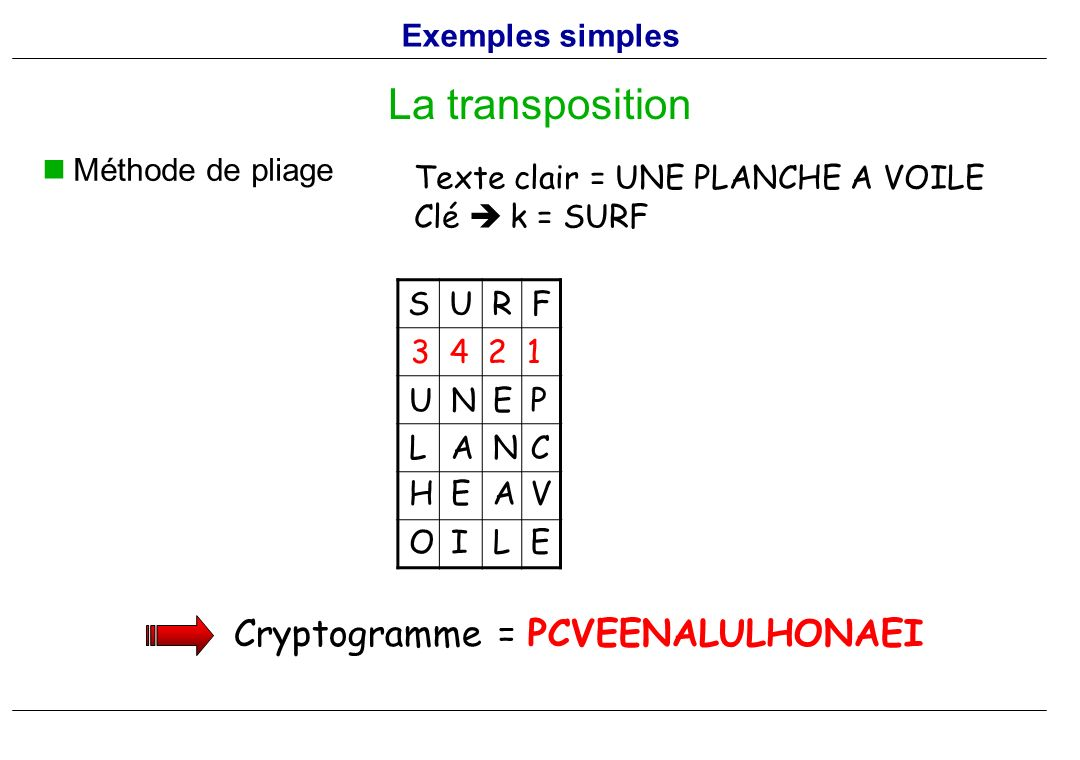 La transposition Cryptogramme = PCVEENALULHONAEI Exemples simples