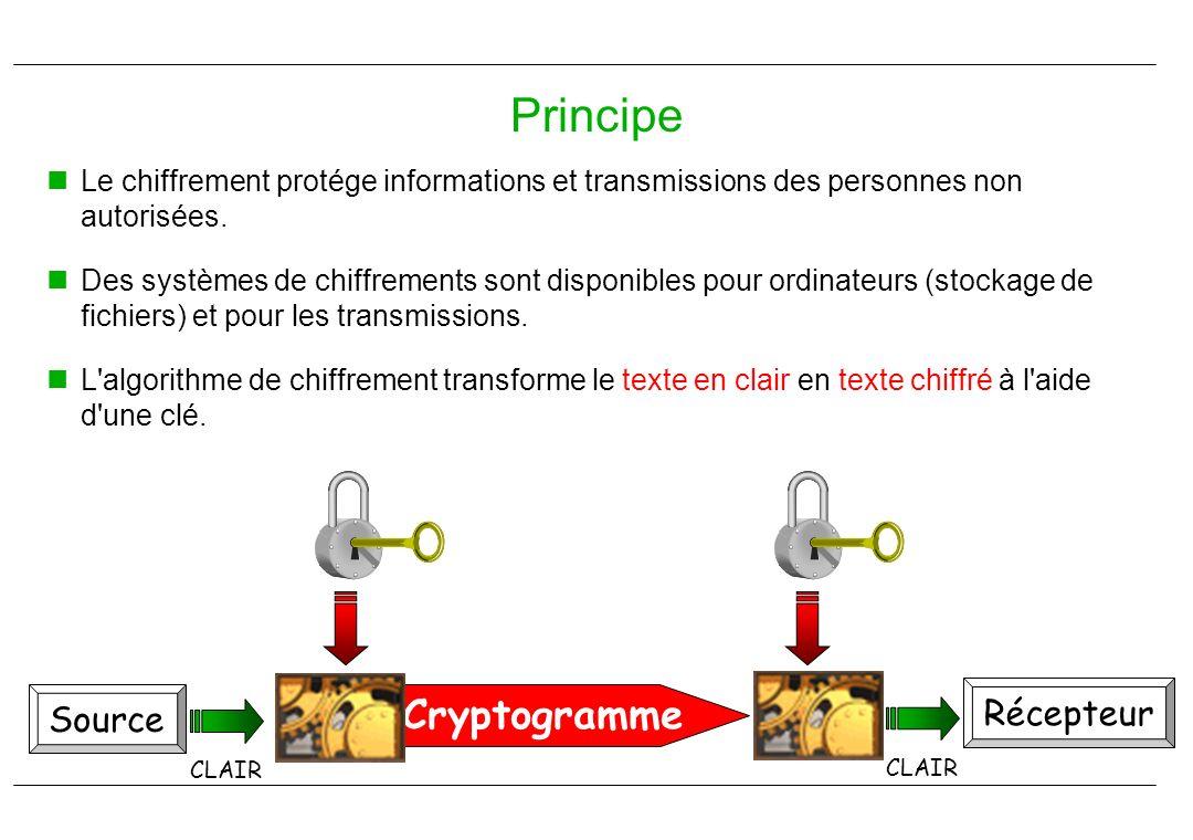 Principe Cryptogramme Récepteur Source