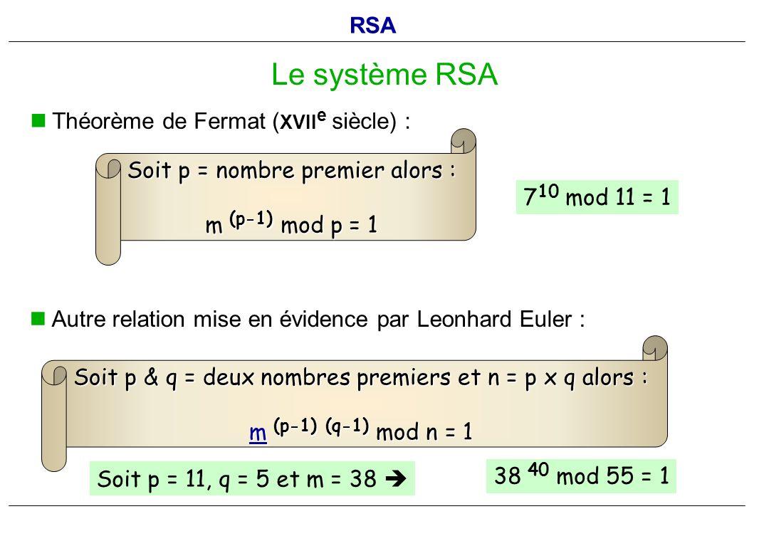 Le système RSA RSA Théorème de Fermat (XVIIe siècle) :