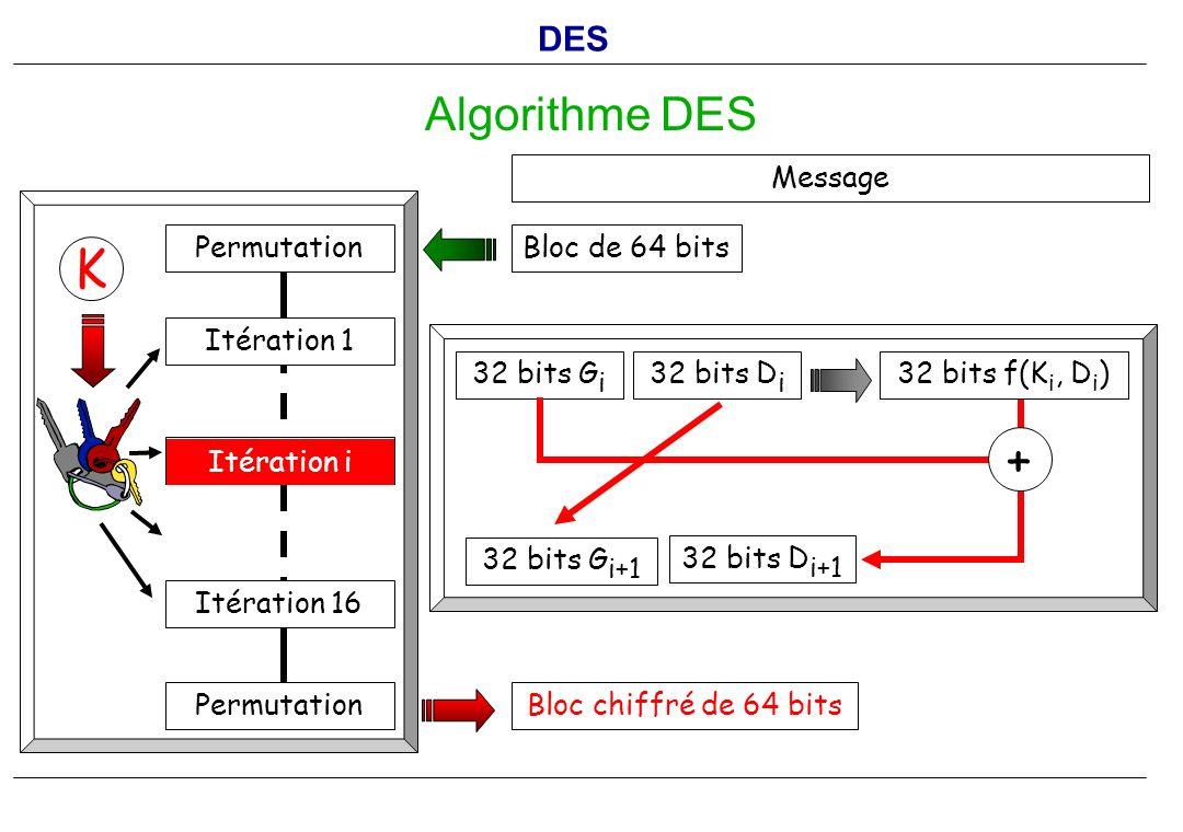 K + Algorithme DES DES Message Bloc de 64 bits Bloc chiffré de 64 bits