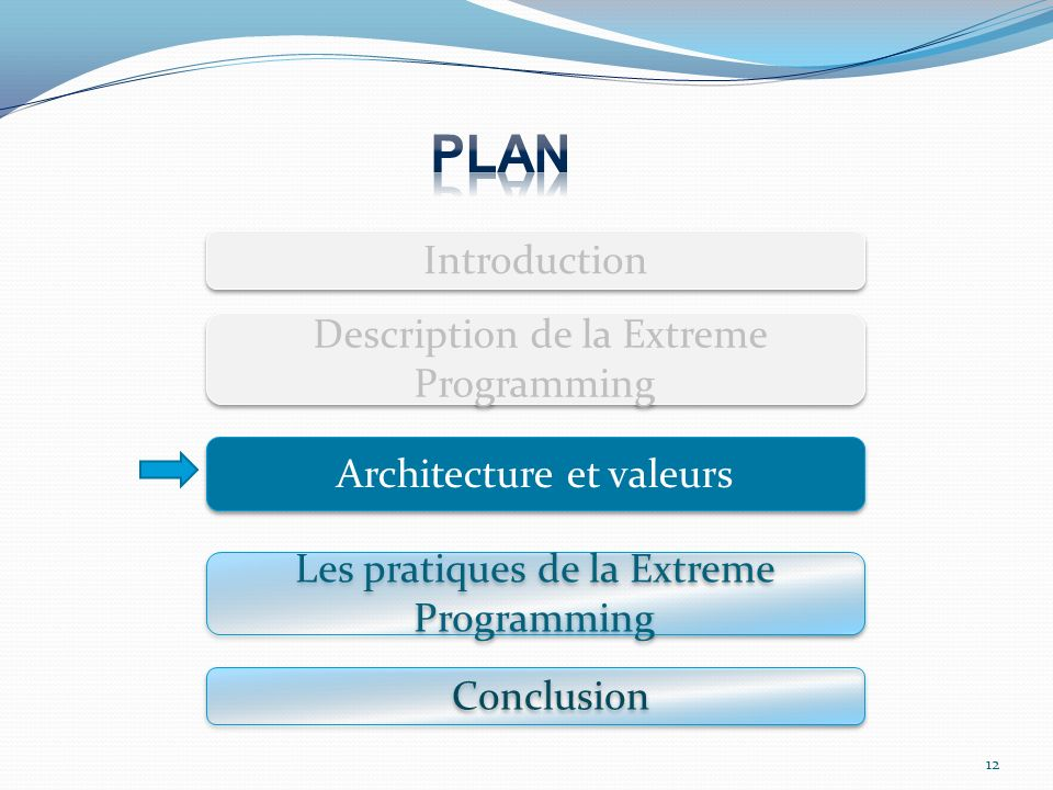 PLAN Introduction Description de la Extreme Programming