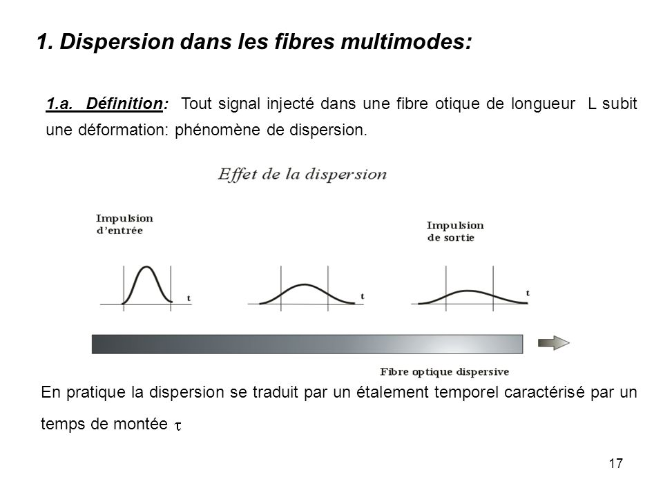 1. Dispersion dans les fibres multimodes: