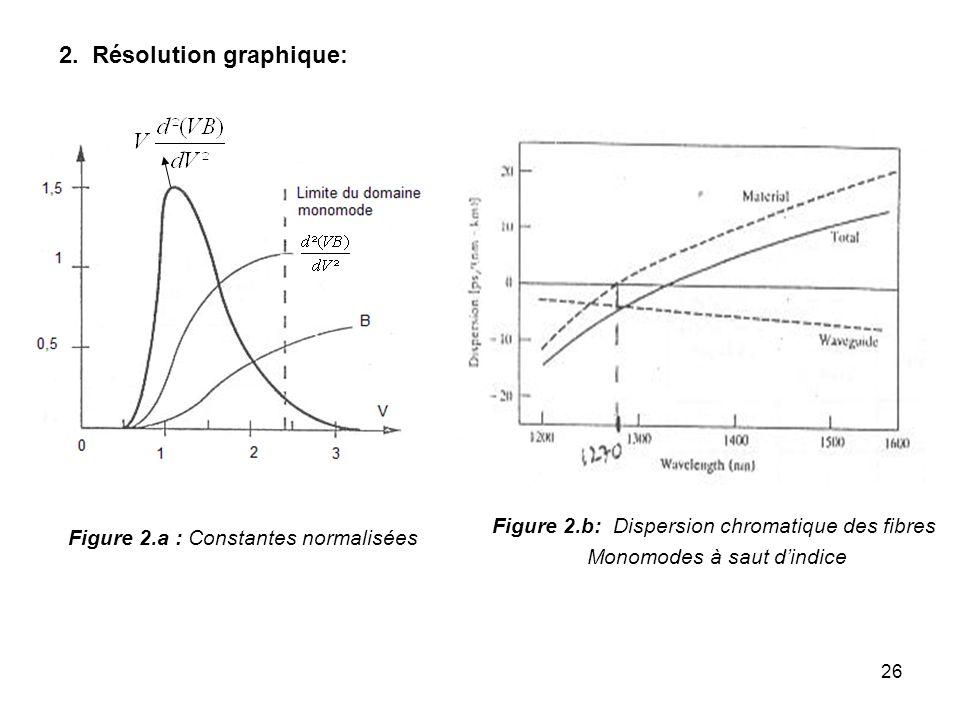 2. Résolution graphique: