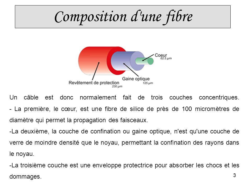 Composition d une fibre