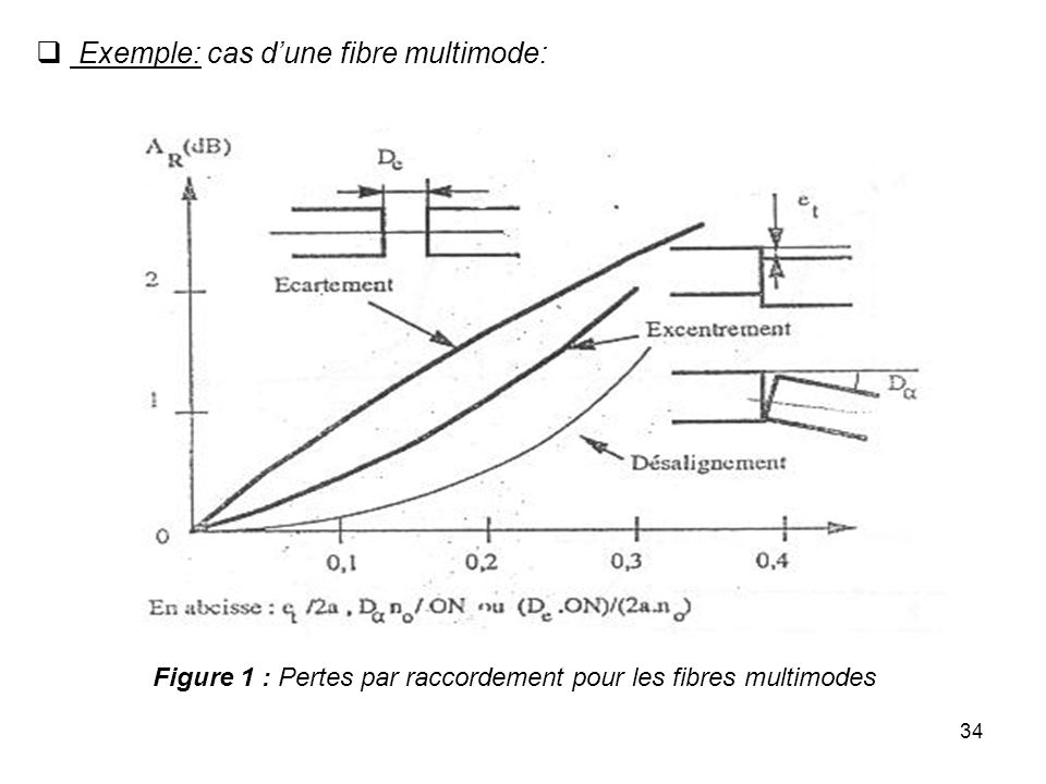 Figure 1 : Pertes par raccordement pour les fibres multimodes