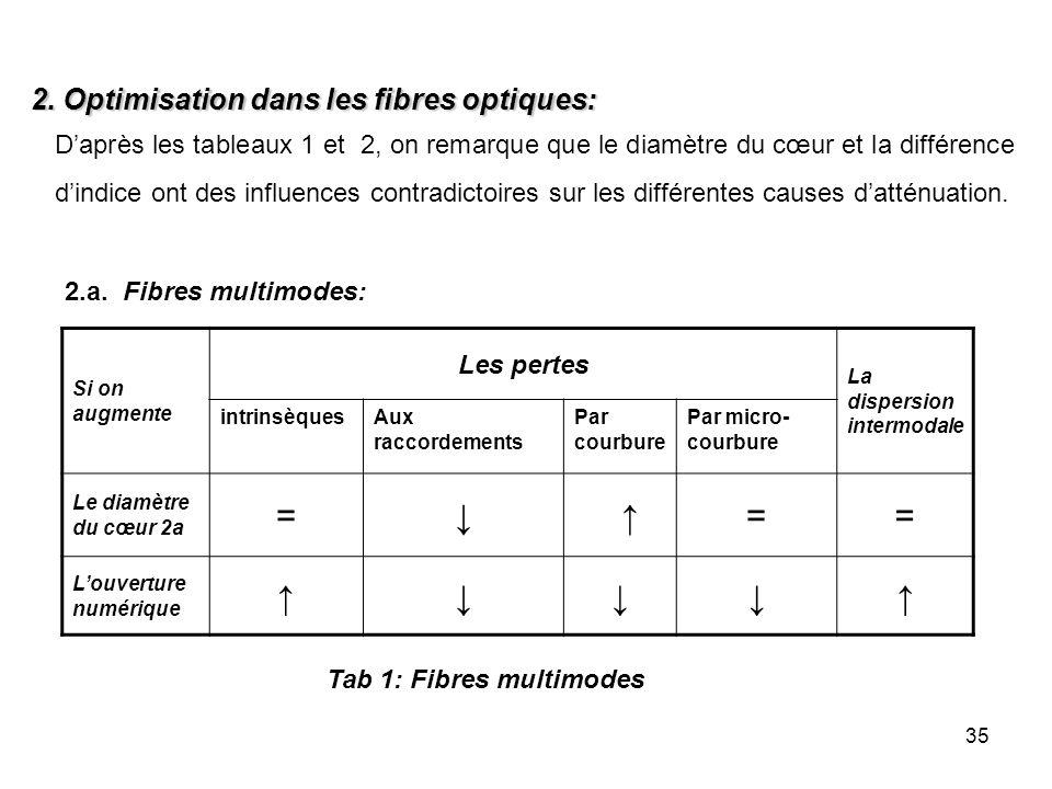= ↓ ↑ 2. Optimisation dans les fibres optiques: