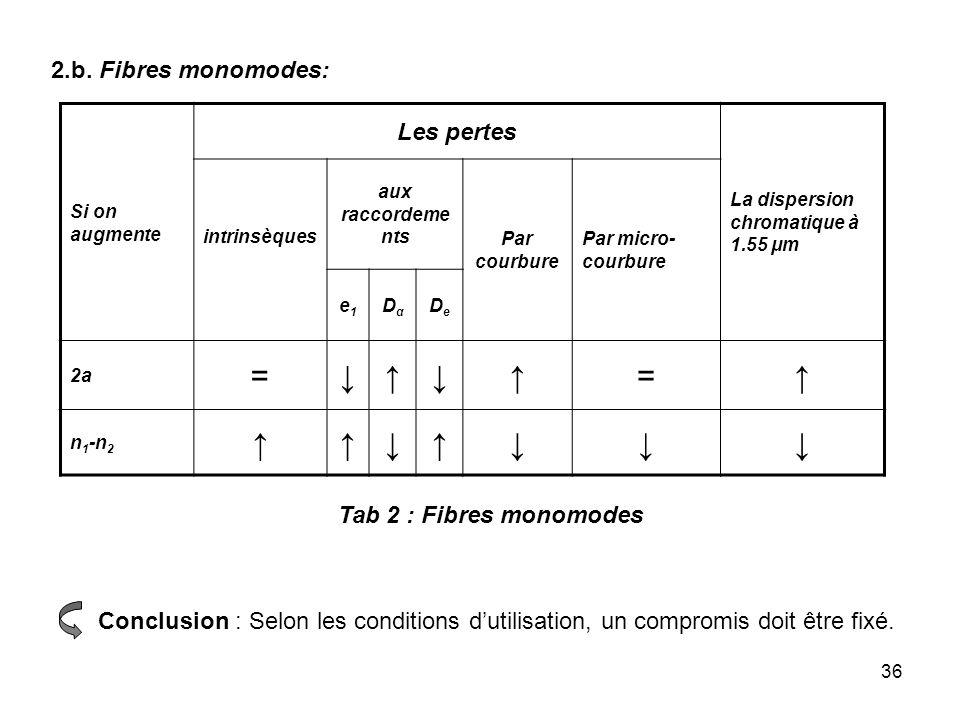 = ↓ ↑ Les pertes 2.b. Fibres monomodes: Tab 2 : Fibres monomodes