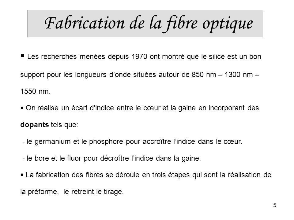 Fabrication de la fibre optique