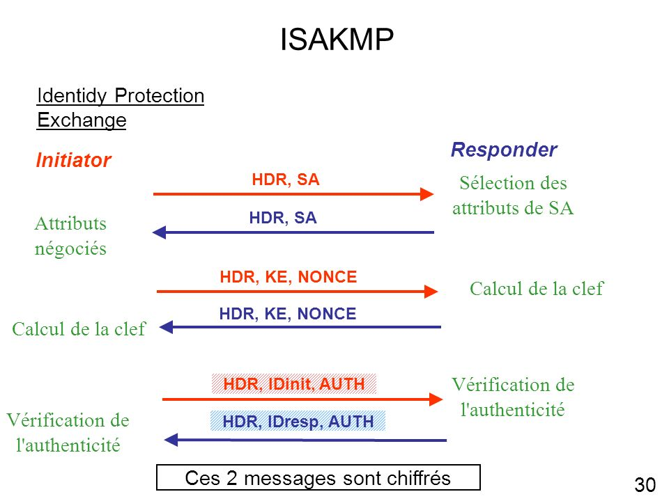 ISAKMP Identidy Protection Exchange Responder Initiator