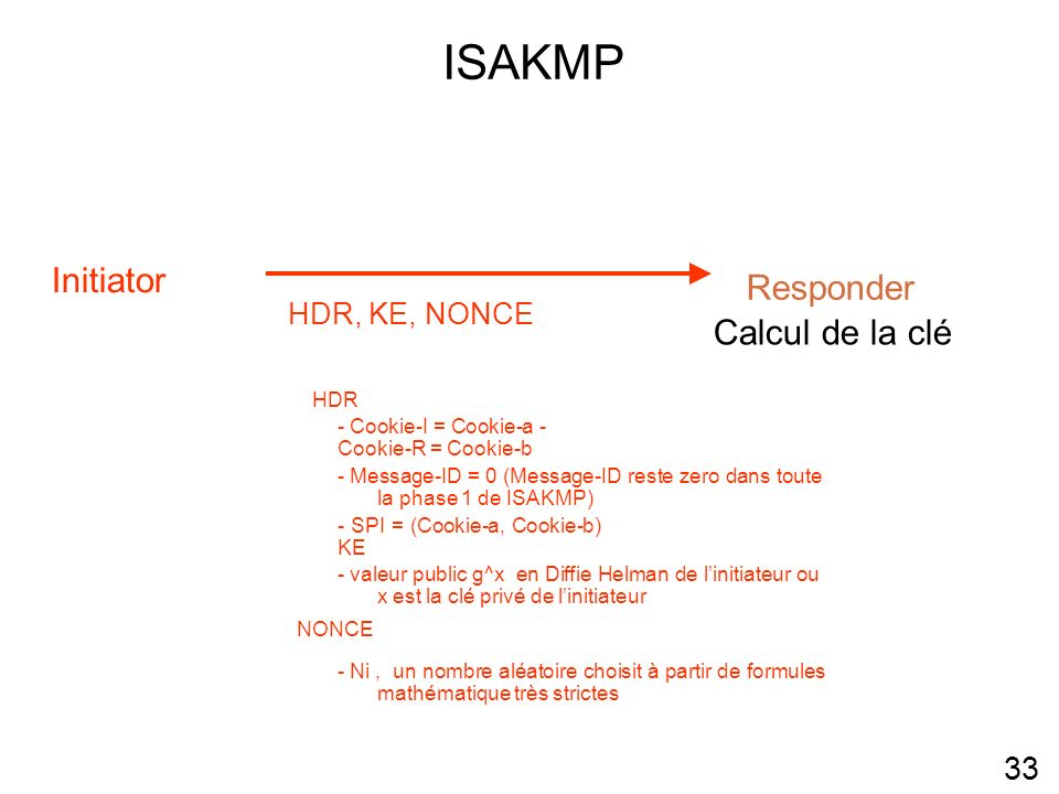 ISAKMP Initiator Responder Calcul de la clé 33 HDR, KE, NONCE HDR