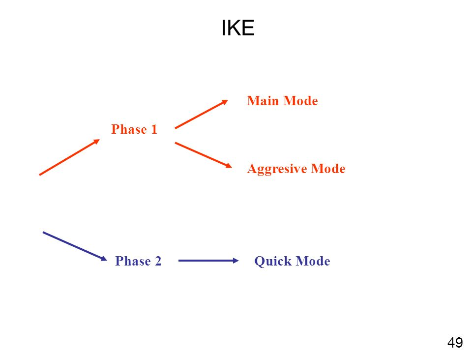 IKE Phase 1 Main Mode Aggresive Mode Phase 2 Quick Mode 49