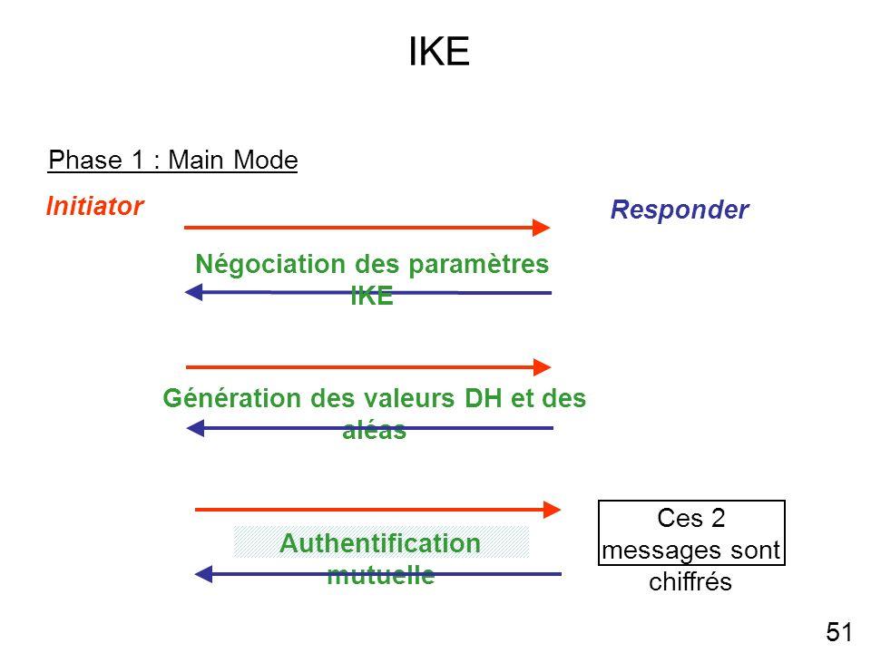 IKE Phase 1 : Main Mode Initiator Responder