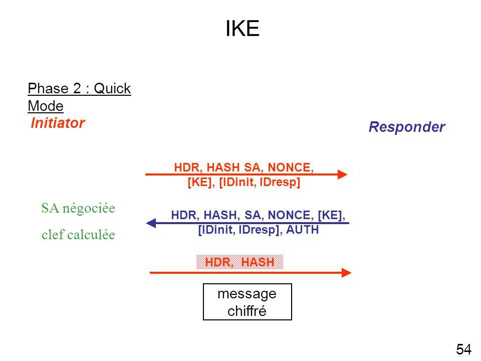 IKE Phase 2 : Quick Mode Initiator Responder SA négociée clef calculée