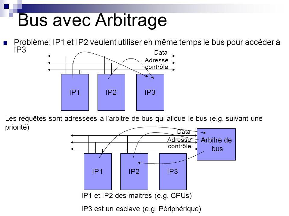 Bus avec ArbitrageProblème: IP1 et IP2 veulent utiliser en même temps le bus pour accéder à IP3. IP1.