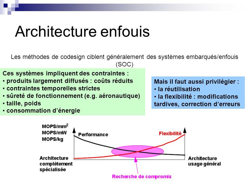 Architecture enfouis Les méthodes de codesign ciblent généralement des systèmes embarqués/enfouis (SOC)