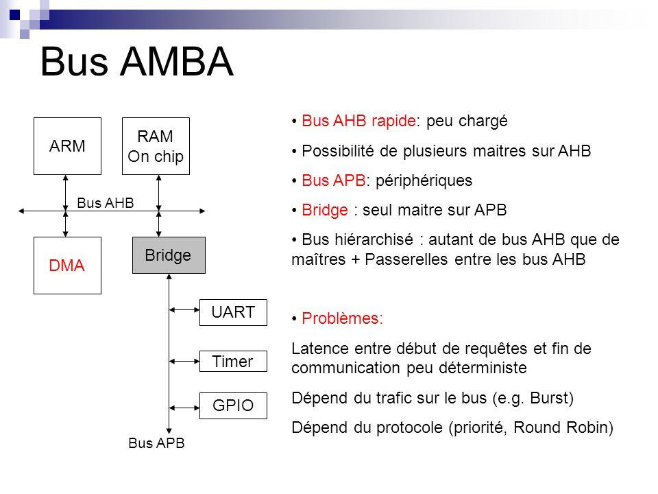 Bus AMBA Bus AHB rapide: peu chargé