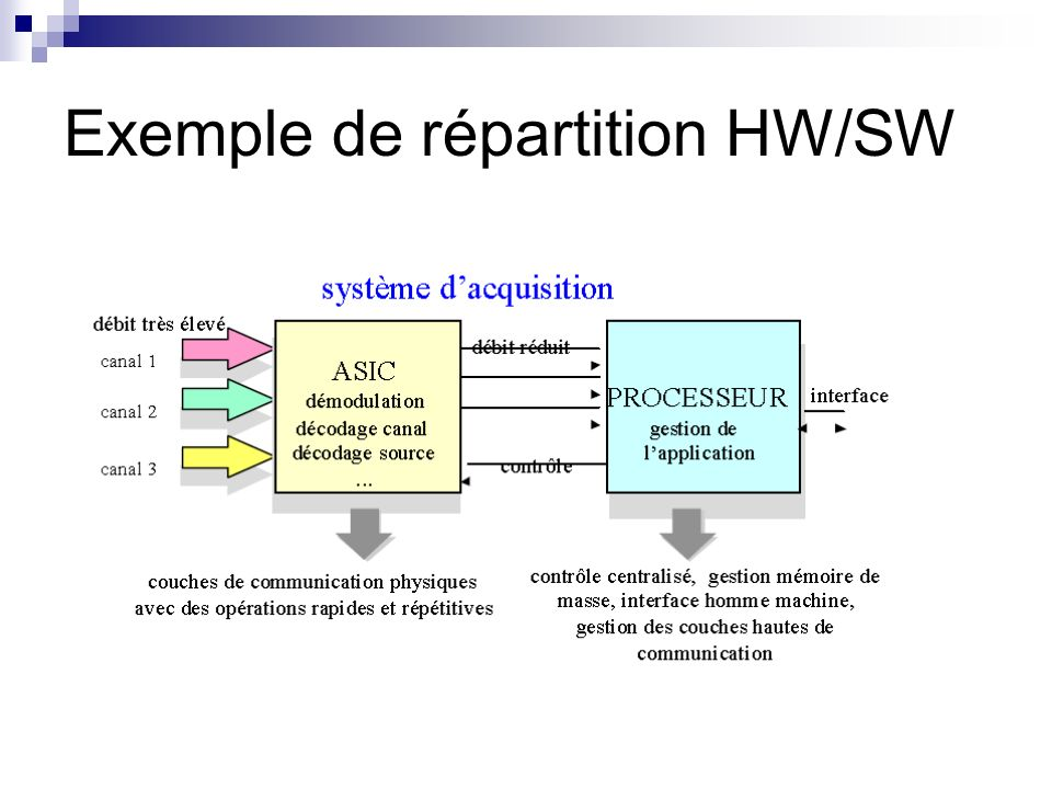 Exemple de répartition HW/SW