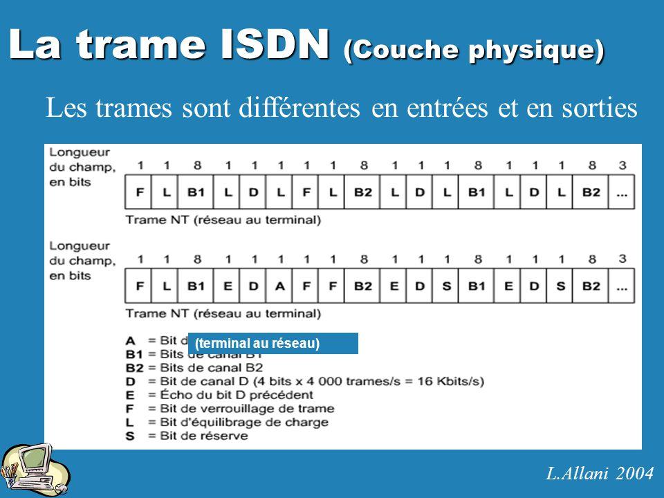 La trame ISDN (Couche physique)