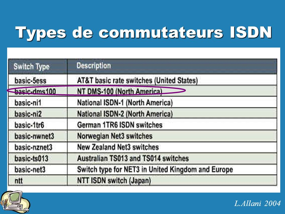 Types de commutateurs ISDN