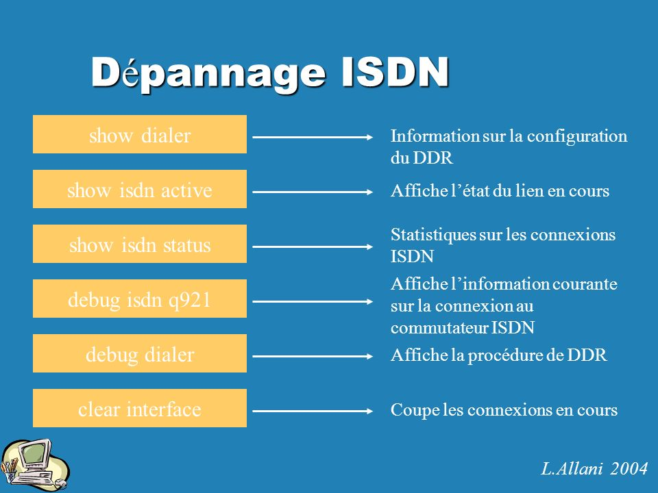 Dépannage ISDN show dialer show isdn active show isdn status