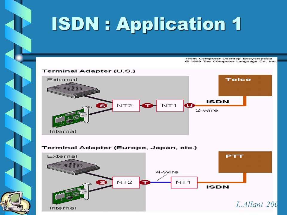 ISDN : Application 1 L.Allani 2004