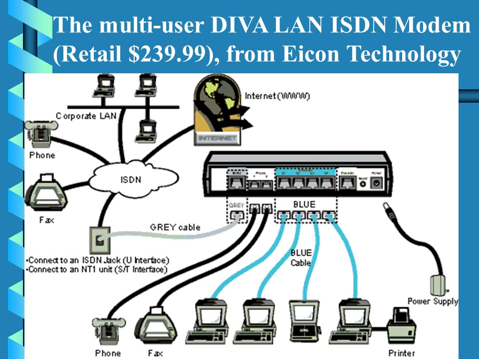 The multi-user DIVA LAN ISDN Modem (Retail $239