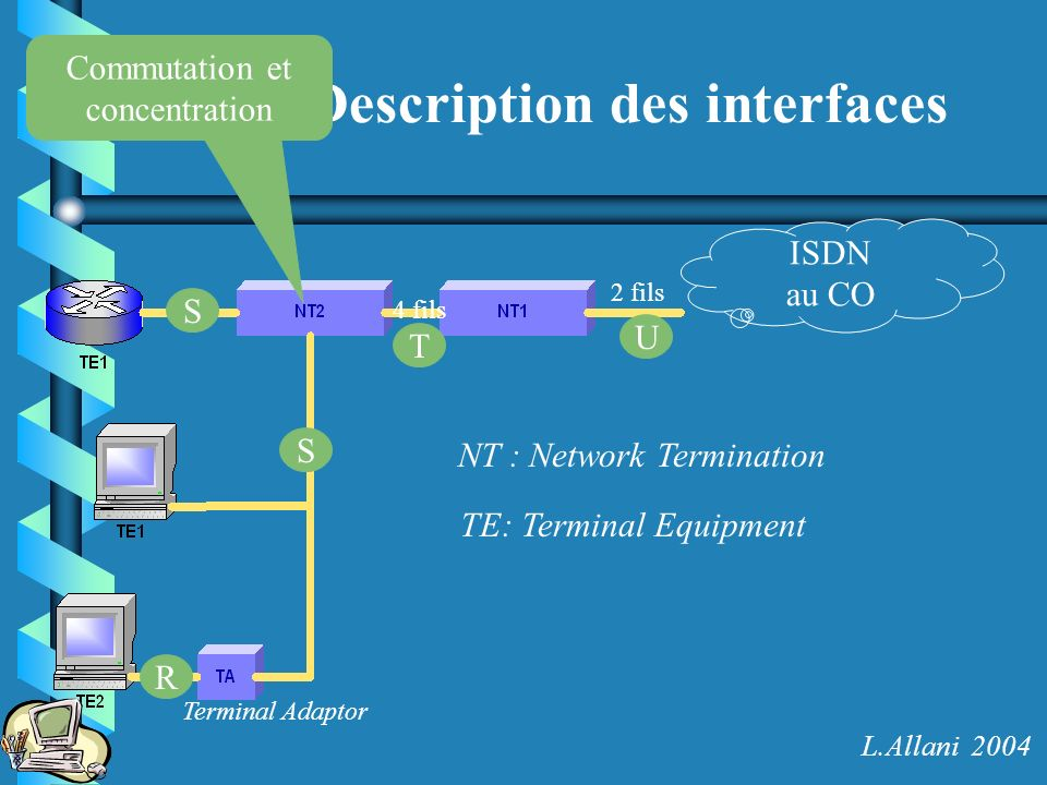 Description des interfaces