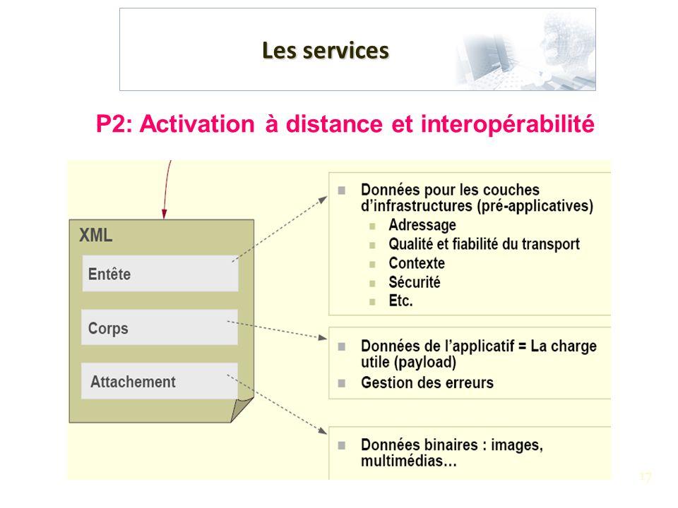 P2: Activation à distance et interopérabilité