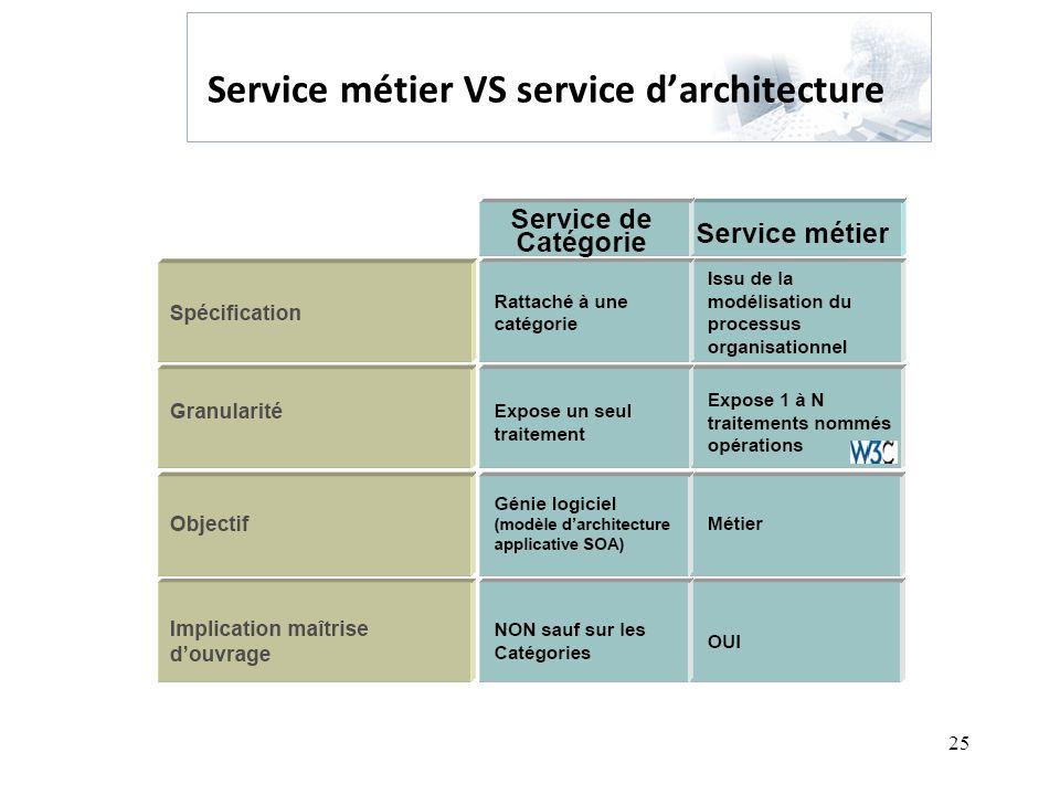 Service métier VS service d'architecture