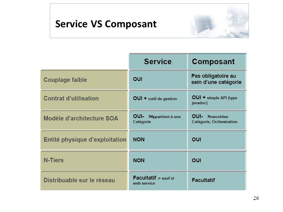 Service VS Composant