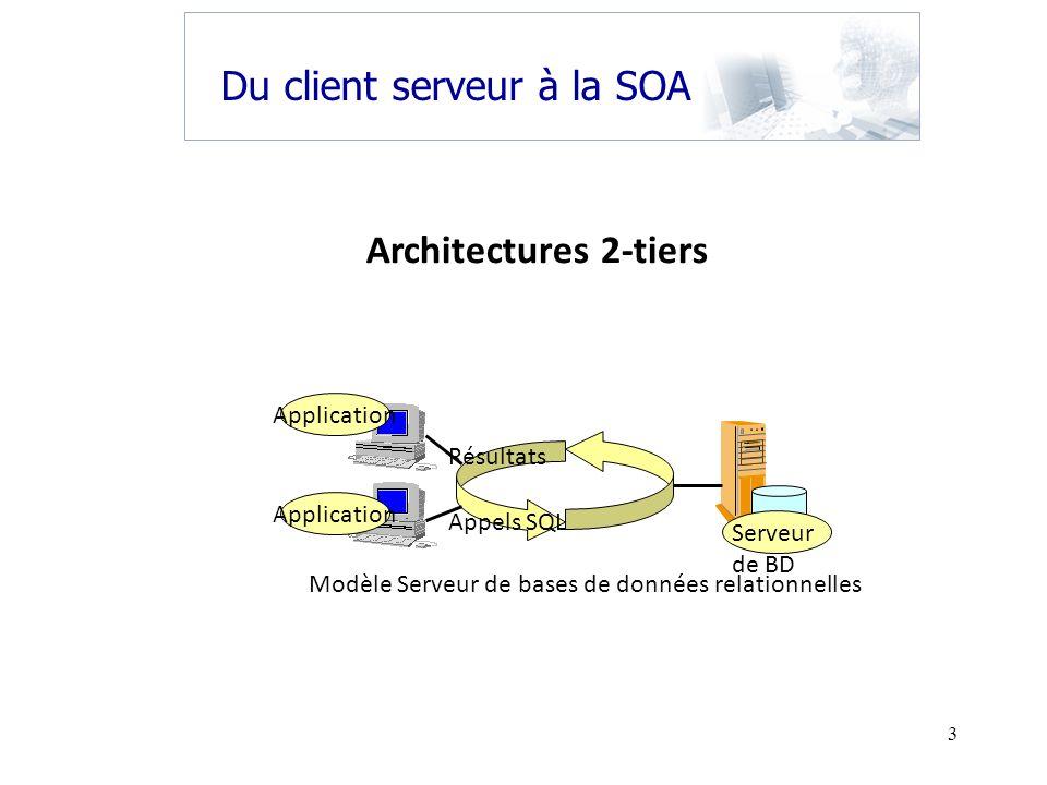Du client serveur à la SOA