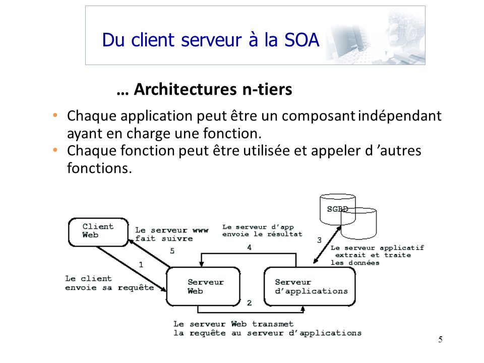 … Architectures n-tiers