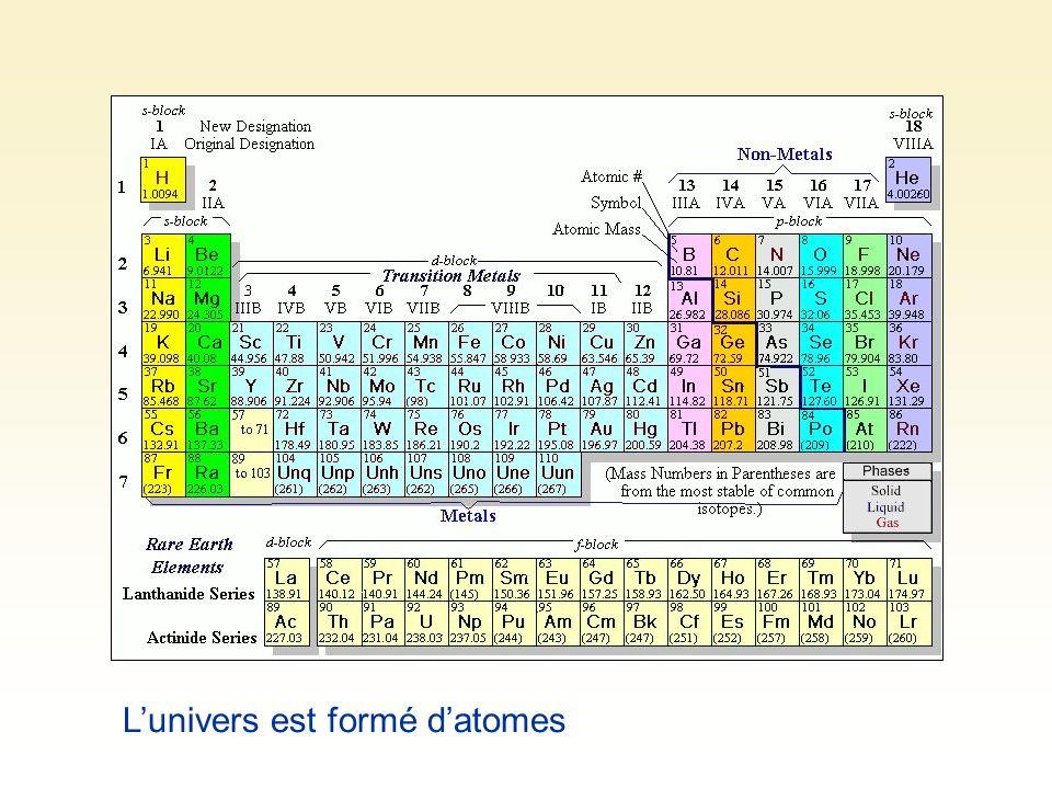 L'univers est formé d'atomes