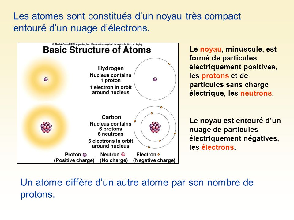Un atome diffère d'un autre atome par son nombre de protons.