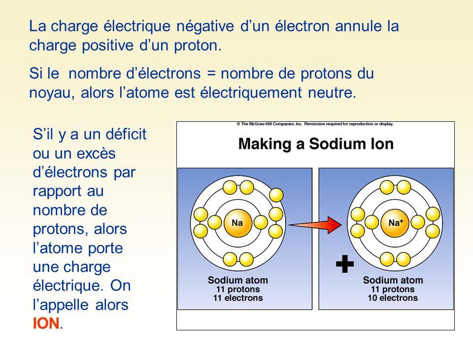La charge électrique négative d'un électron annule la charge positive d'un proton.