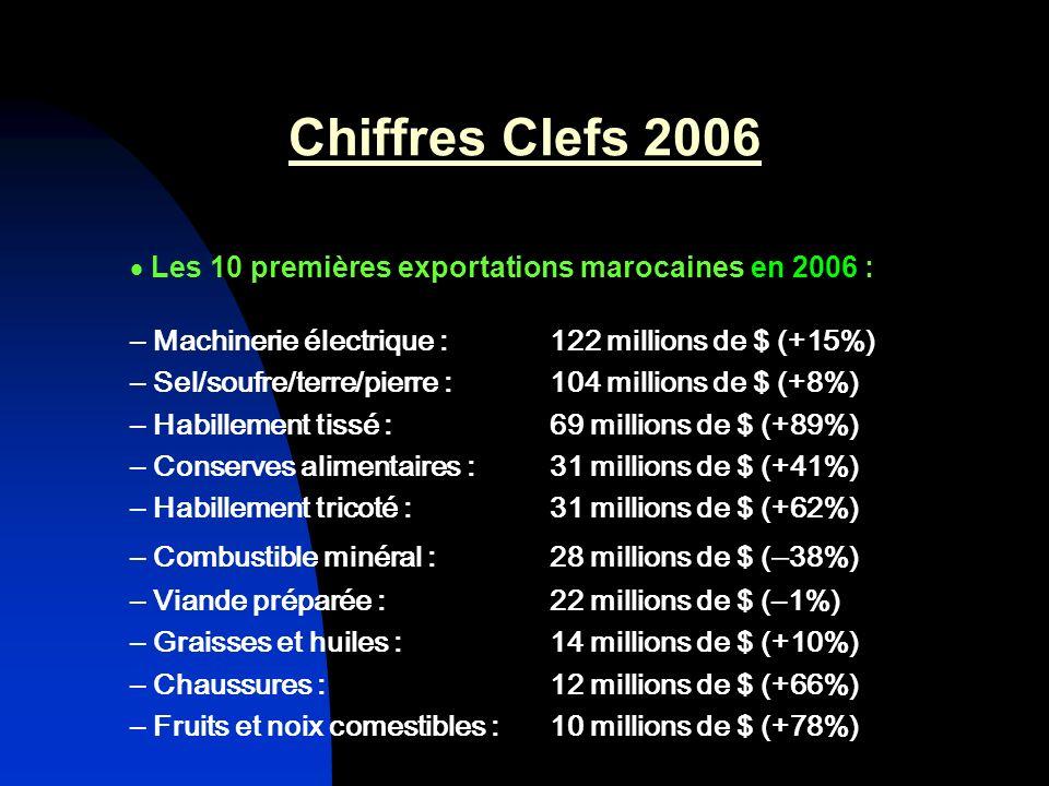 Chiffres Clefs 2006 Les 10 premières exportations marocaines en 2006 :