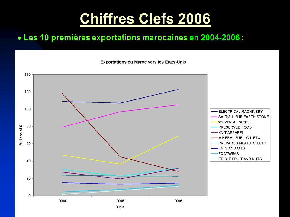 Chiffres Clefs 2006 Les 10 premières exportations marocaines en 2004-2006 :