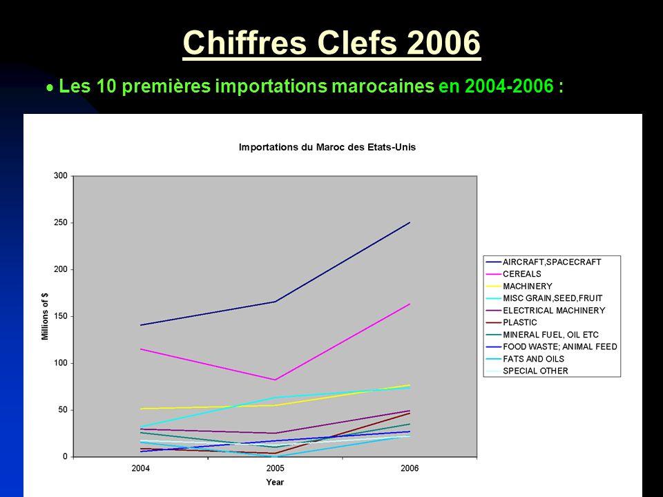 Chiffres Clefs 2006 Les 10 premières importations marocaines en 2004-2006 :