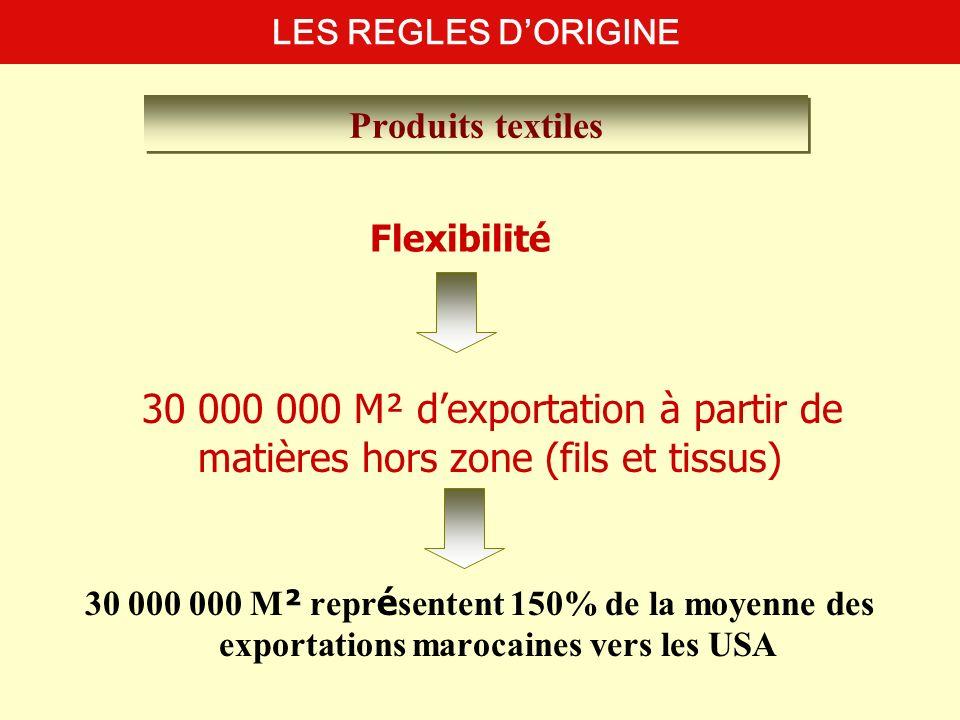 LES REGLES D'ORIGINE Produits textiles. Flexibilité. 30 000 000 M² d'exportation à partir de matières hors zone (fils et tissus)