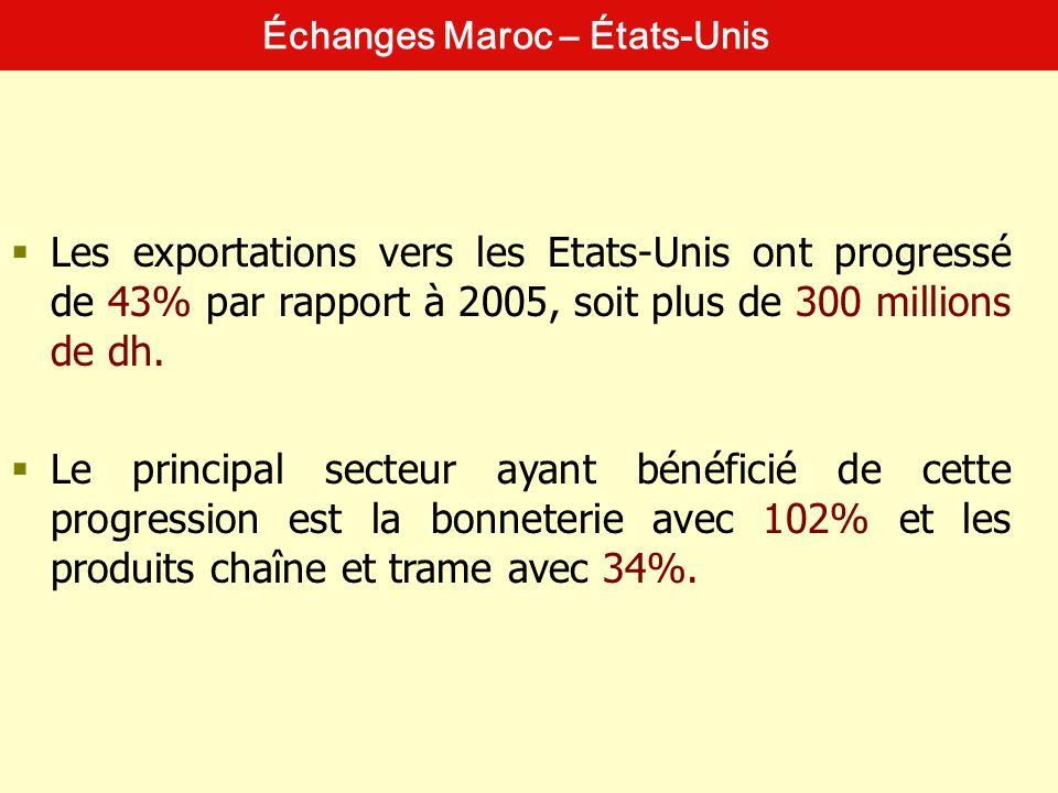 Échanges Maroc – États-Unis
