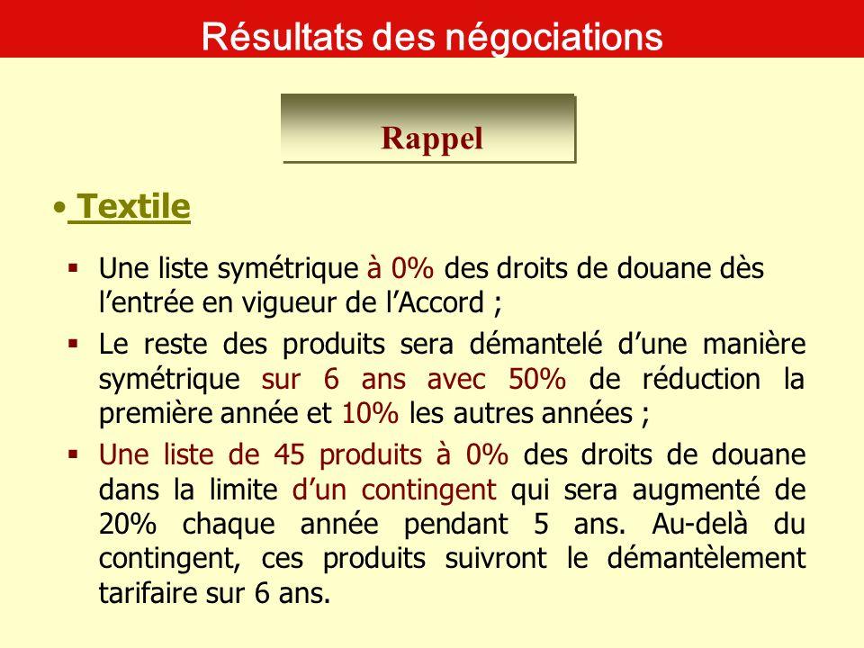 Résultats des négociations