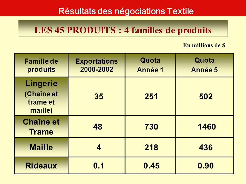 LES 45 PRODUITS : 4 familles de produits