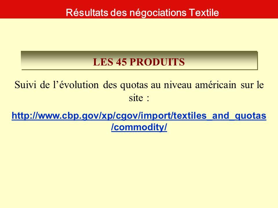 Résultats des négociations Textile