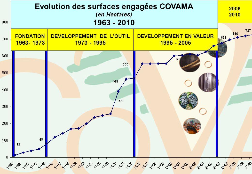 Evolution des surfaces engagées COVAMA 1963 - 2010